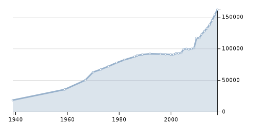 График роста численности население в Красногорске Московской области